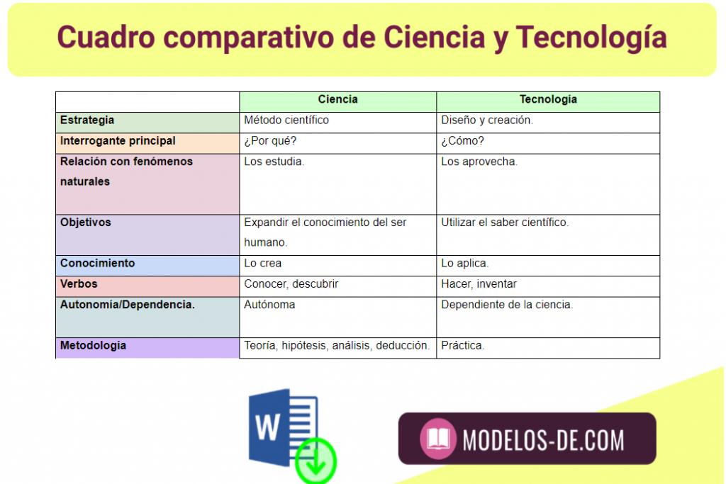 cuadro-comparativo-ciencia-y-tecnologia