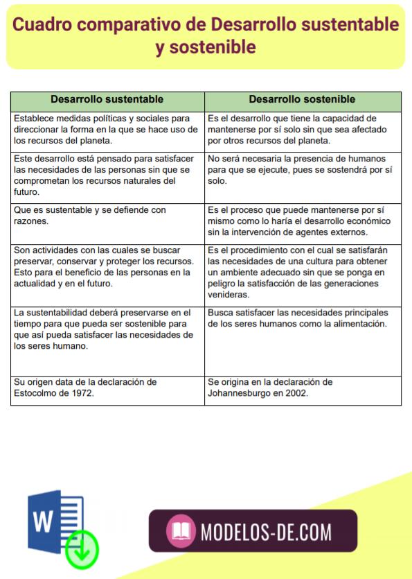 cuadro-comparativo-desarrollo-sustentable-sostenible