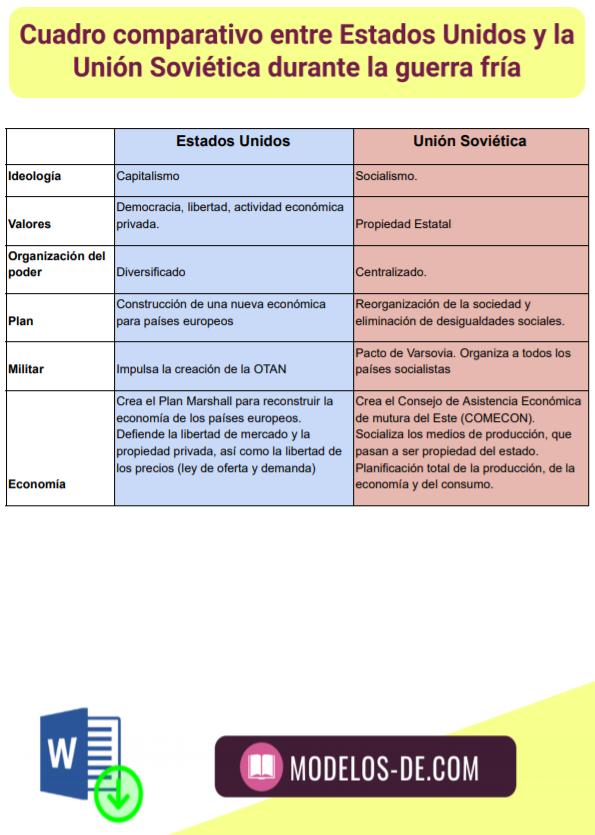 cuadro-comparativo-estados-unidos-union-sovietica-urss-guerra-fria