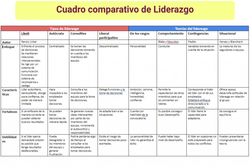cuadro-comparativo-liderazgo
