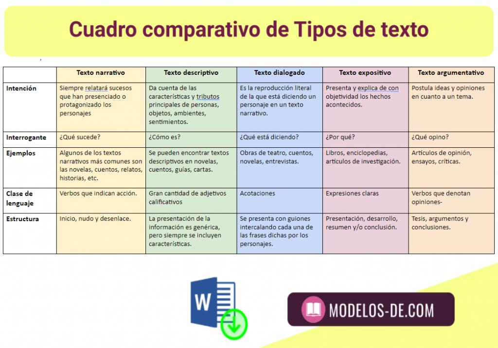 cuadro-comparativo-tipos-texto